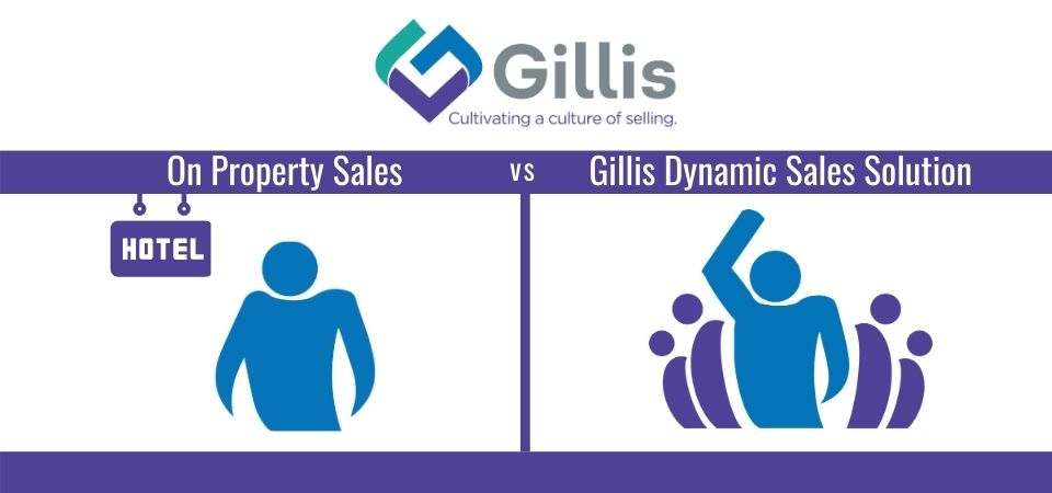On Property Sales vs Gillis Dynamic Sales Solution Infographic